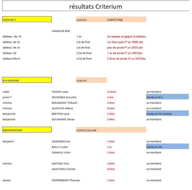 resultats-criterium-federal-2015